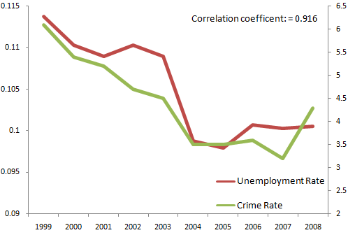 Unemployment and Crime rates highly correlated in New Zealand