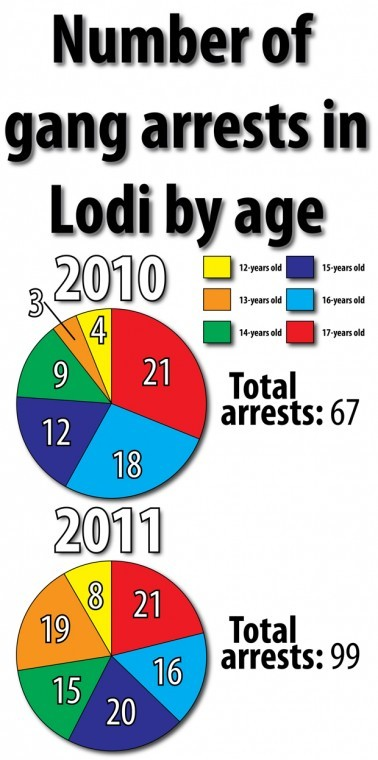 lodi arrest demographics
