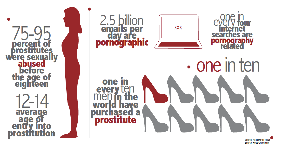prostitution statistics graphic