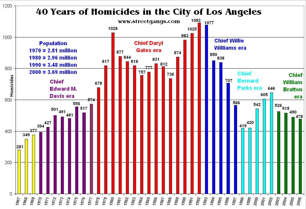 Los Angeles Homicides