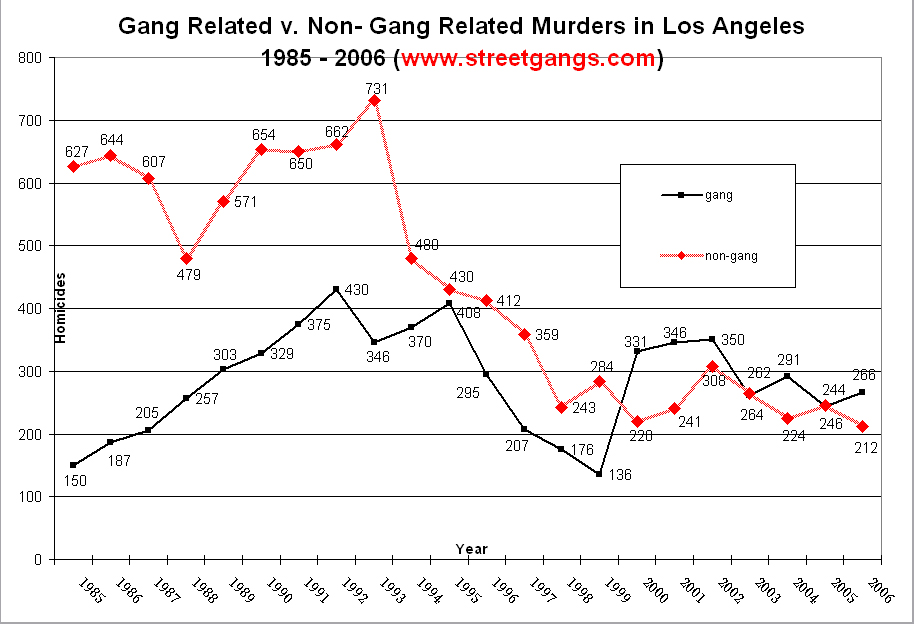 Gang vs. Non-Gang Murders in Los Angeles