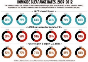 LAPD crime reporting